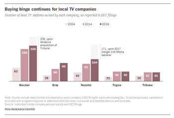 Pew: Buying Binge for Local TV Companies