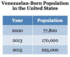 Venezuelan Born Population in the United States