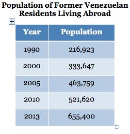 Population of Former Venezuelan Residents Living Abroad