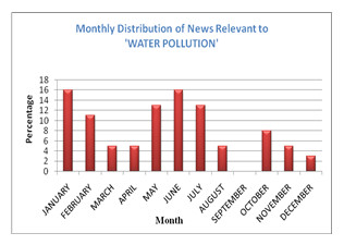 Fig.: Most of the news (total 38 news) relevant to water pollution is published in the months January and June. Noticeable number of news also published in the month May and July.