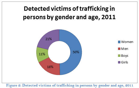 Human Trafficking in Bangladesh An Overview Figure 2