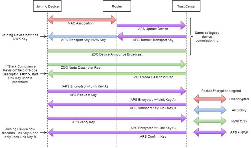 ZigBee_Link_key_update_6DEC2016