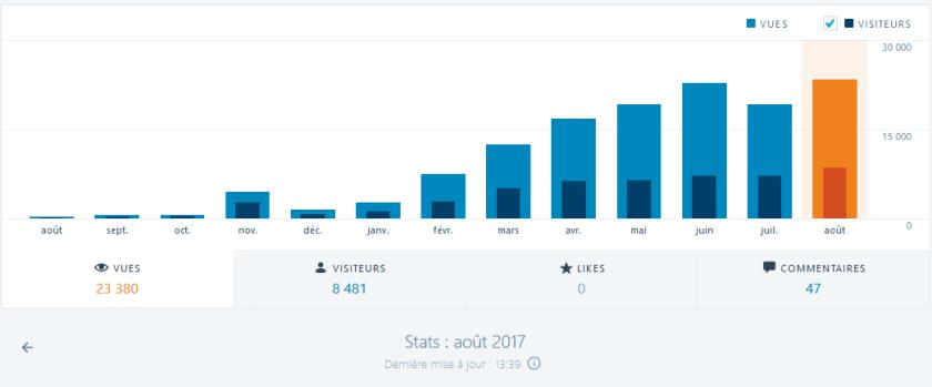 stats_mensuels_FCSM