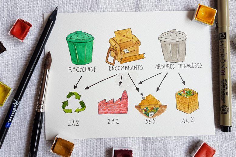 Que deviennent nos déchets