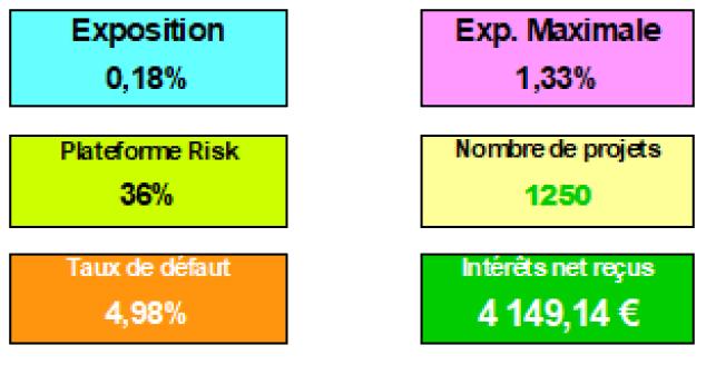 Les KPI du cockpit du crowdfunder. Les indicateurs clés en crowdfunding et crowdlending