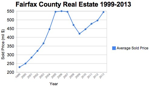 Fairfax County Real Estate: Is the Market Back? (May 2013
