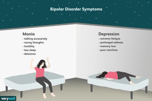 379962-bipolar-disorder-symptoms-and-diagnosis-5b1150af3418c60037552e47