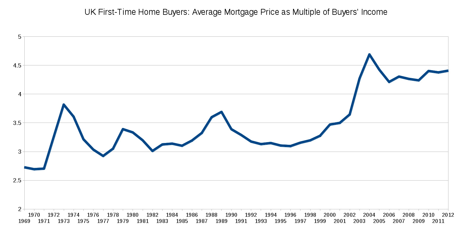 UK Home Ownership, House Prices and Wages: Prices Rising