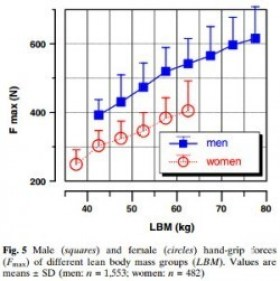 Male vs female grip strength