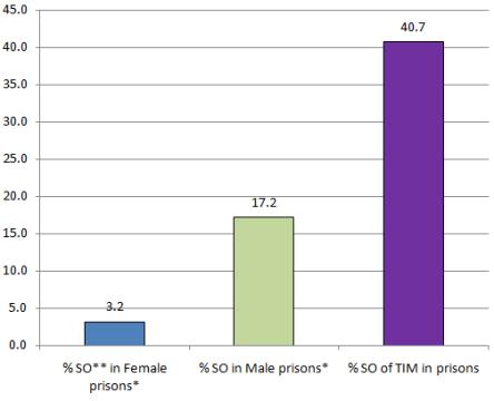 half of transgender prisoners may be sex offenders - FairPlayForWomen.com