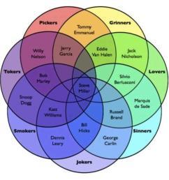 a rock n roll venn diagram [ 960 x 935 Pixel ]