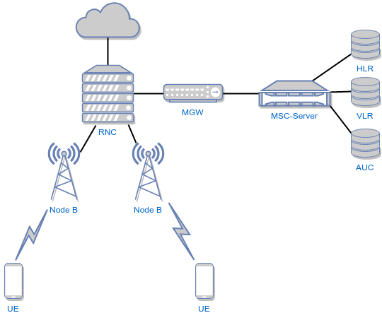 umts network architecture diagram 2003 nissan sentra radio wiring 3g mobile online how to get working on the umtrx fairwaves gsm