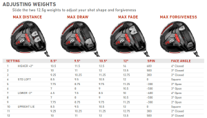 Taylormade Jetspeed Driver Instruction Manual