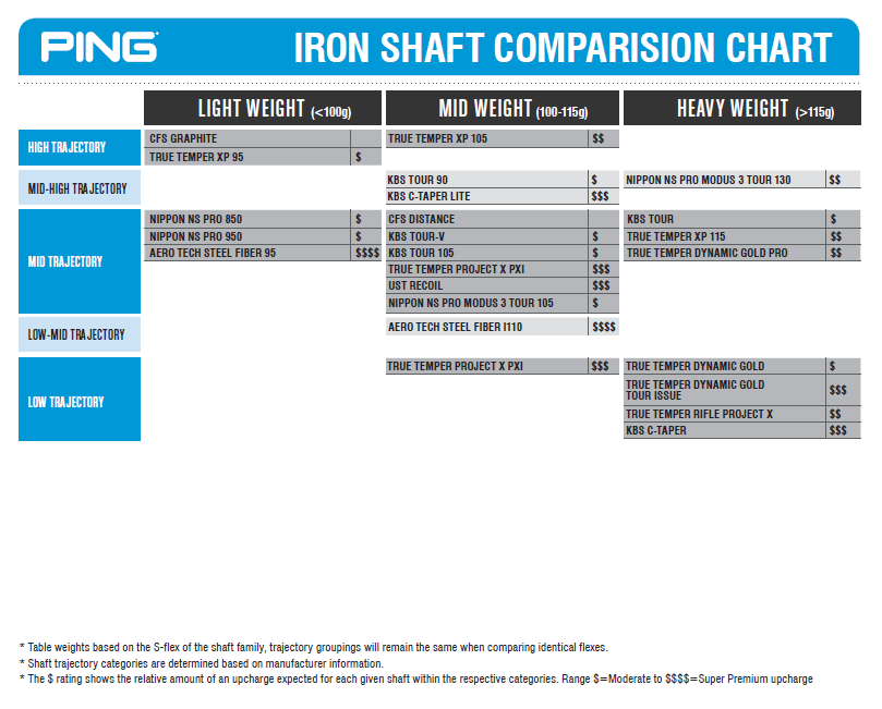 Shaft Comparison Chart By Ping Drivers And Irons