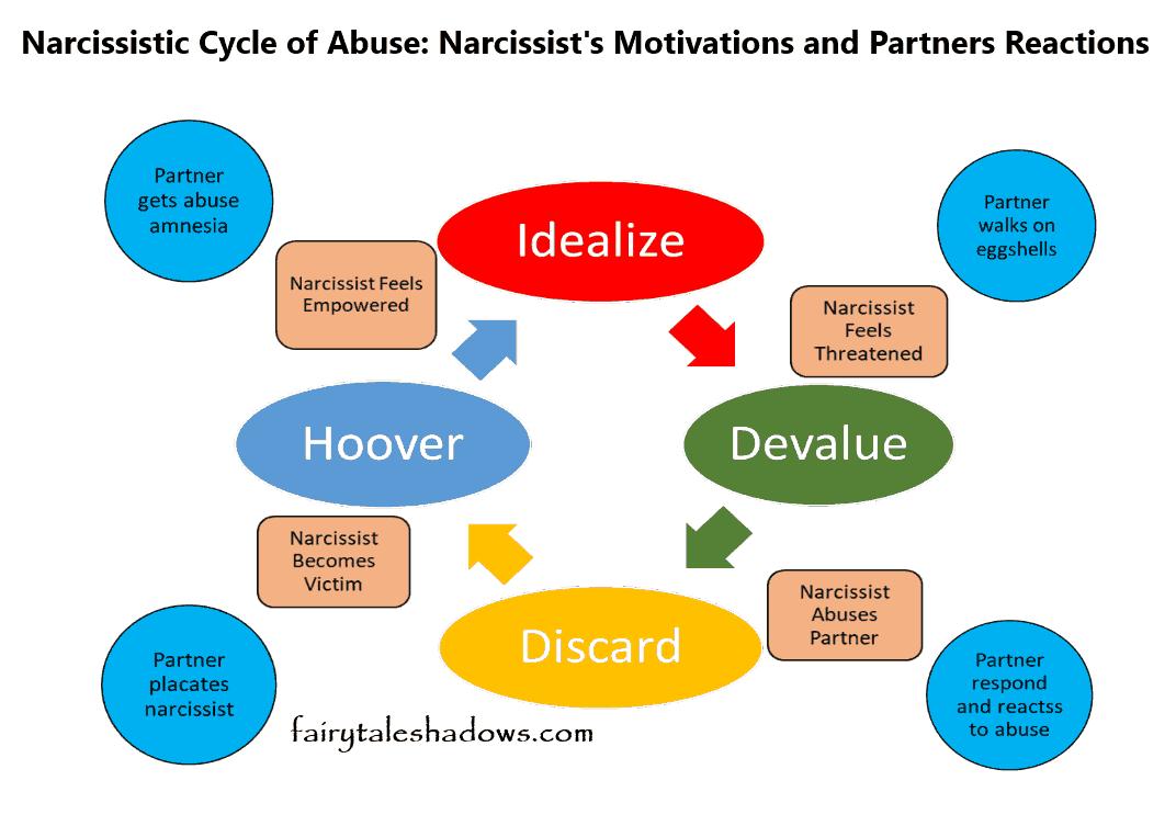Narcissist devalue
