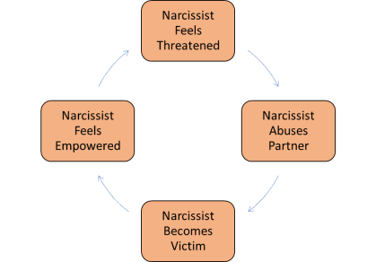 narcabusecycle2