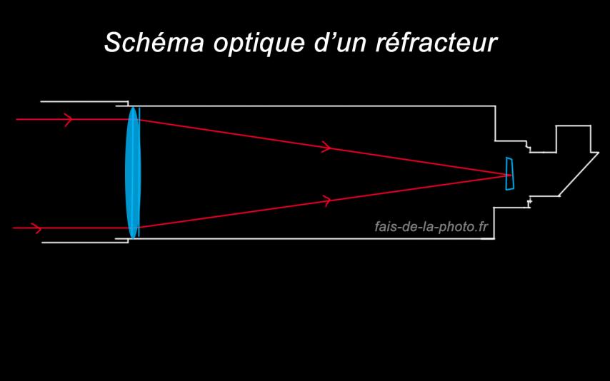 schéma optique lunette astronomique