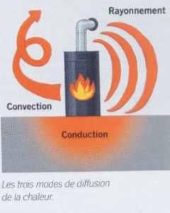 L'isolation thermique-acoustique écologique [fiche de lecture]