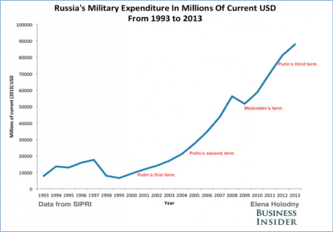 THE RAMPING GROWTH OF RUSSIAN MILITARY SPENDING