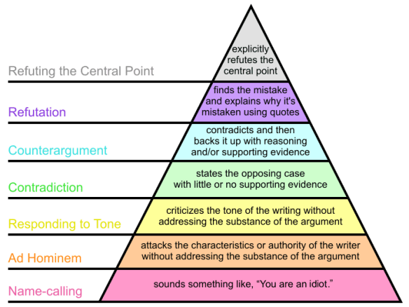 Grahams Hierarchy of Disagreement