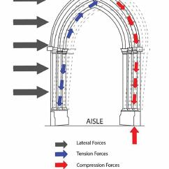 Cathedral Architecture Gothic Arches Diagram 2006 Nissan Frontier Radio Wiring Learning From Cathedrals Faith Form Figure 4 Lateral Load And Gravity Path Diagrams Of Sections Noyon France
