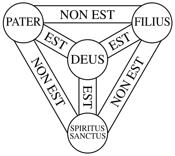 Trinitarian Theology and Kinism, Part 1: The Orthodox