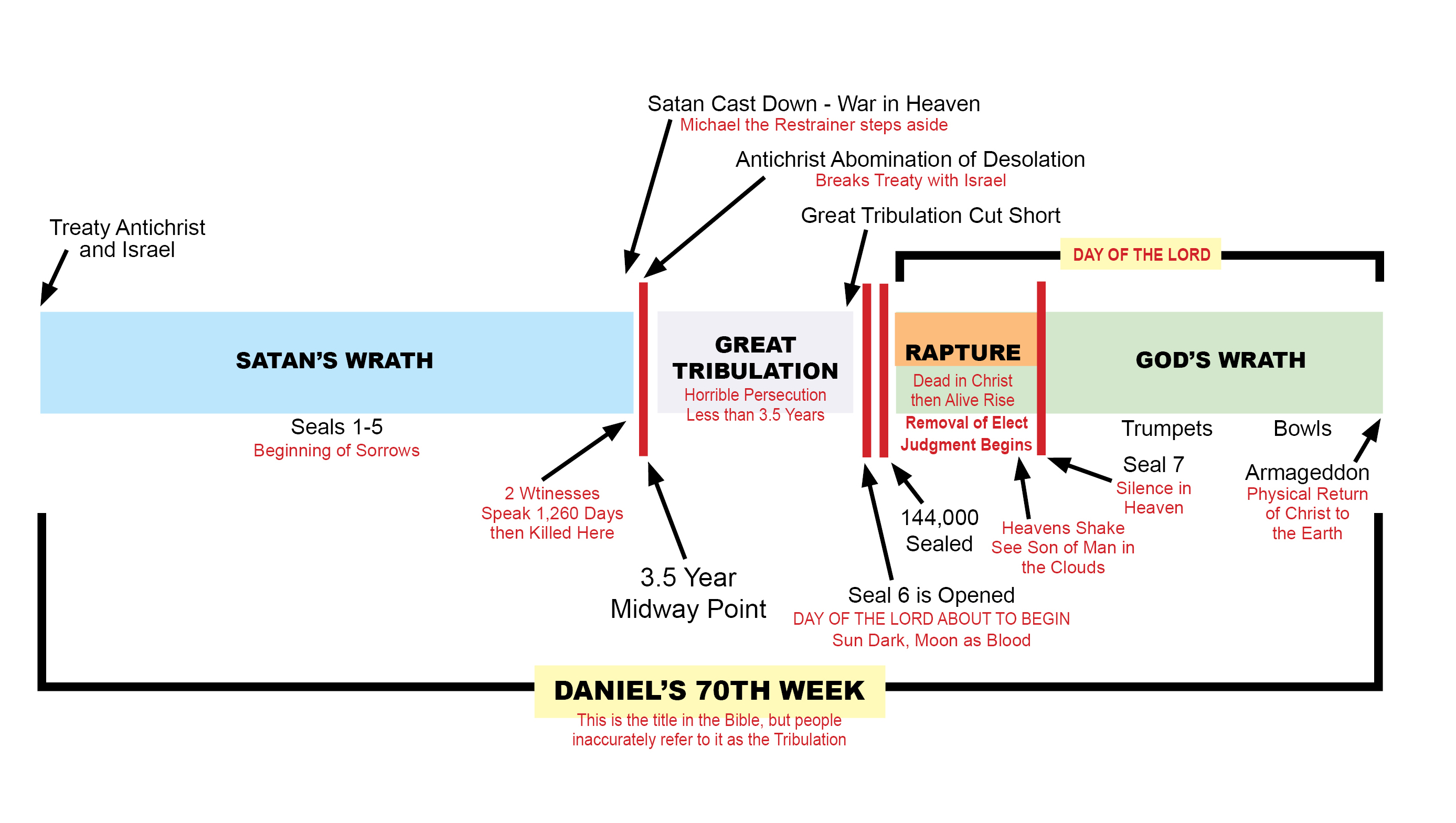 lost timeline diagram ignition system wiring timelinedaniels70thweek jpg 27751569 bible charts