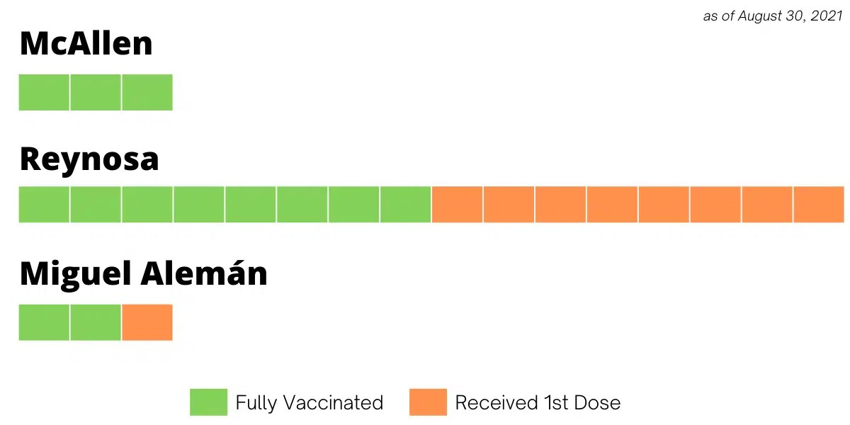 Staff vaccine update as of August 30