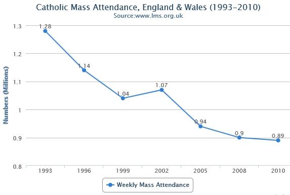 Catholic Mass Attendance: 1993-2010