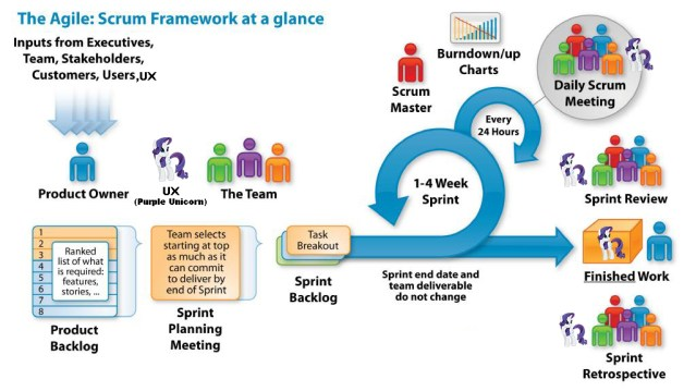 UX in the Agile Environment