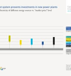 but the electricity market is not a normal market instead it is strongly influenced by the fact that new power plants compete  [ 2302 x 1535 Pixel ]
