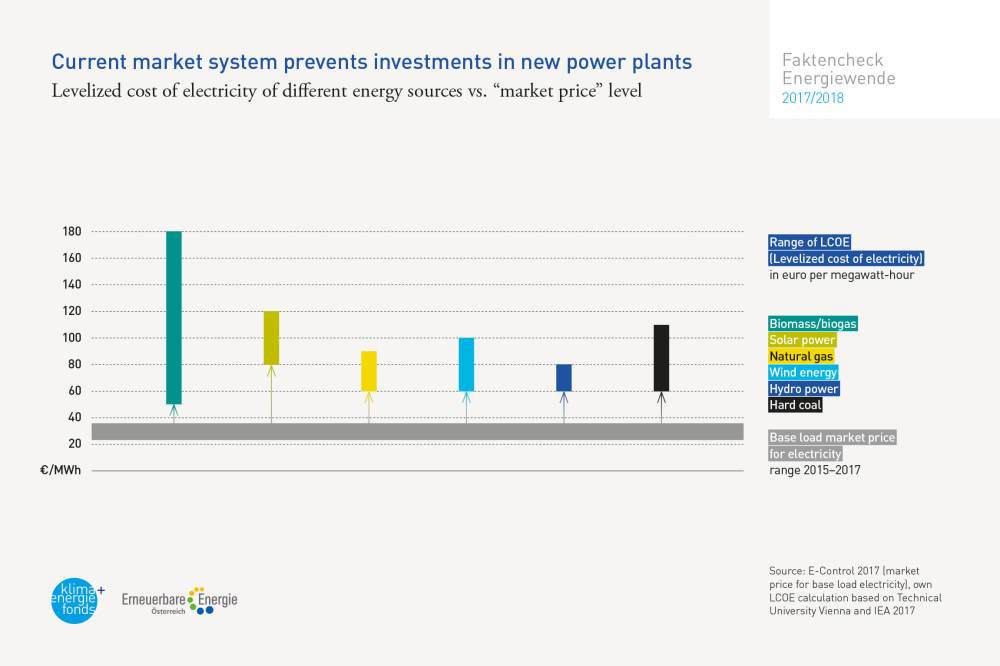 medium resolution of but the electricity market is not a normal market instead it is strongly influenced by the fact that new power plants compete