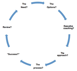 Executive Coaching Skills for Line Managers & Team Leaders
