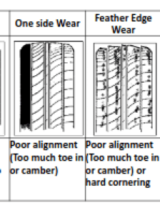 Main factors of irregular wear are also know your tyre rh falkentyre