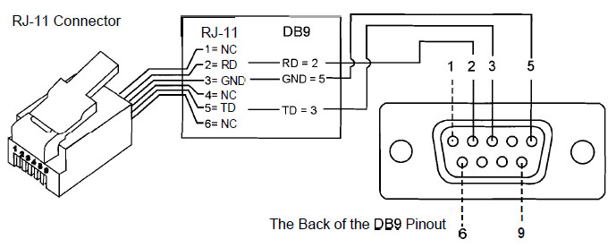 Rj11 To Serial Wiring Diagram