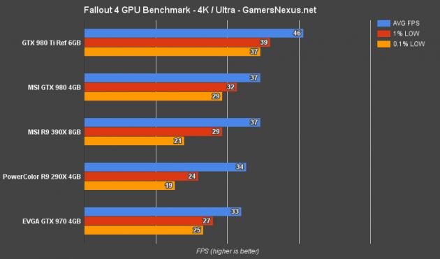fallout-4-gpu-bench-4k-ultra