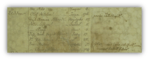Invånarna på torpet Udden under Liljeholmen 1783.