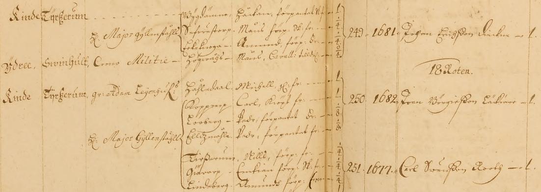 Gyllenståhls kompani 1684 med ryttare från Bygdänna, Sevestorp och Erkeknoga, samt Kopprarp, Loberg, Eldsmåla, Tidersrum, Görarp och Lindsberg, alla i Tidersrums församling. Östgöta Regemente.
