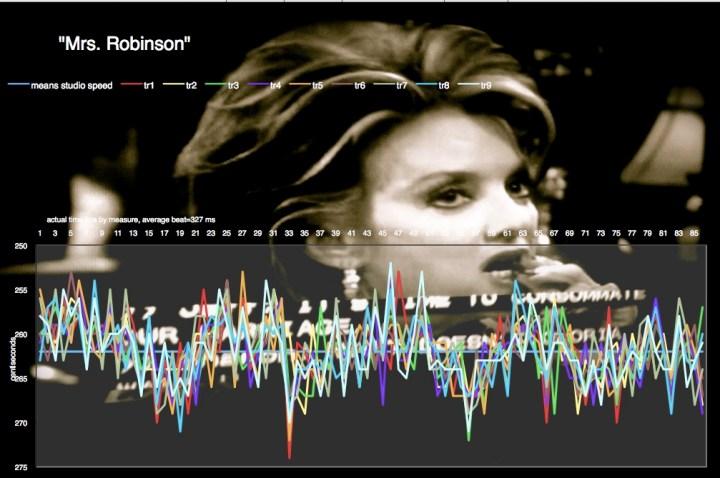 Mrs-Robinson-Simon-and-Garfunkel-median tempo chart
