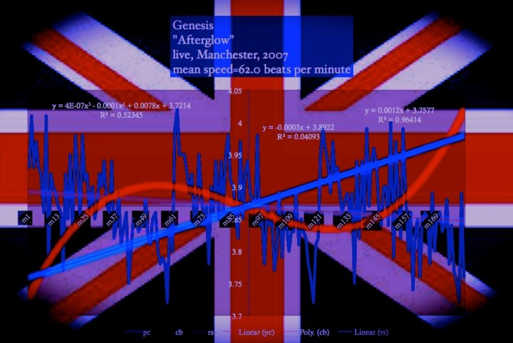 Genesis-speed-chart-Afterglow-bpm_chart-british-flag