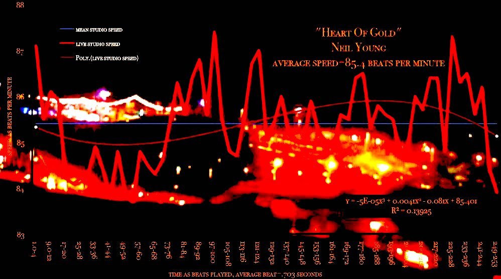 Heart-Of-Gold-Neil-Young-matherton-horowitz-probability-v-speed-chart