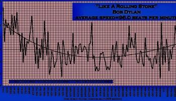 Like_A_Rolling_Stone-median-speed-map