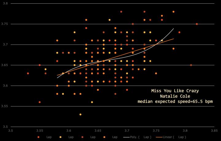 Miss You Like Crazy, Natalie Cole, matherton-tempo-diagram