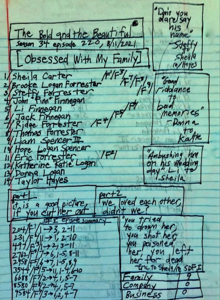 family-company-business-summary , daytime television drama on CBS-Paramout