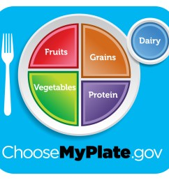 Choose MyPlate Lessons [ 1000 x 1100 Pixel ]