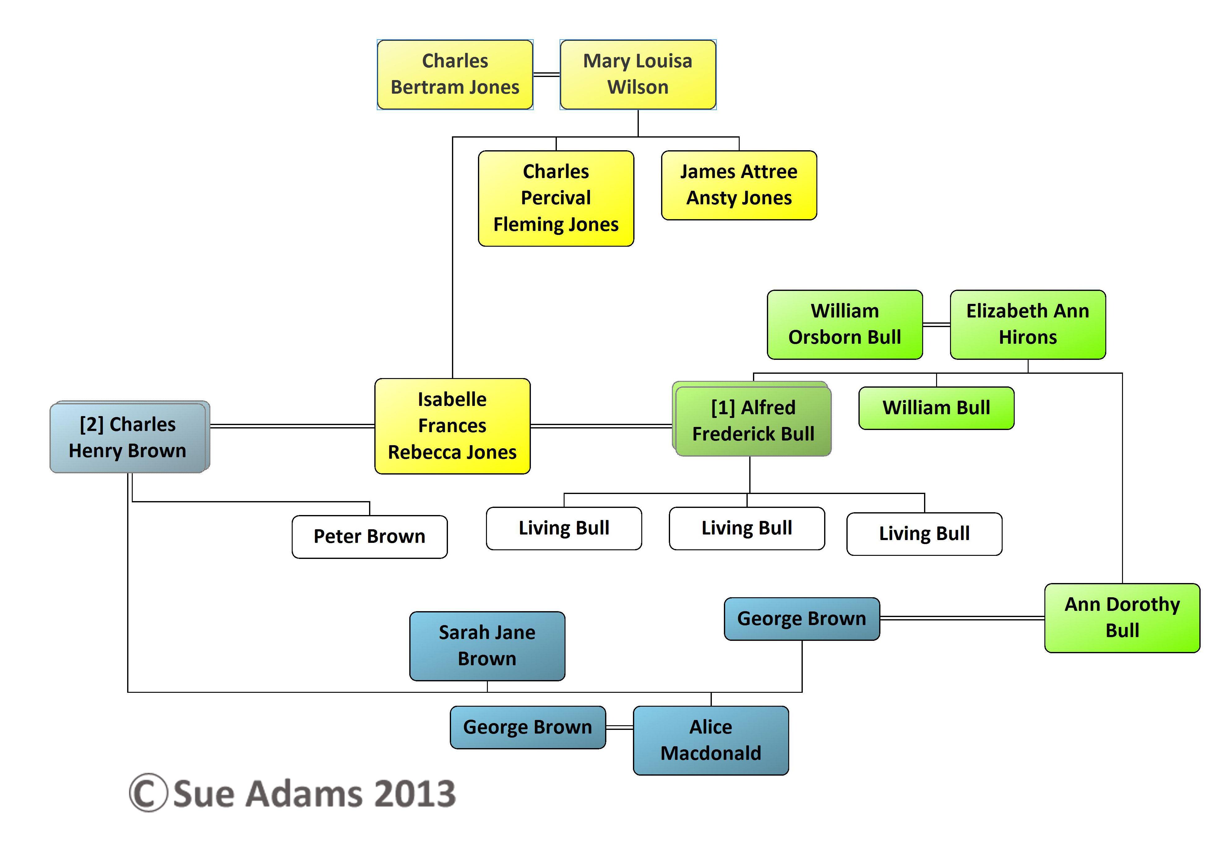 example of family tree diagram s 2 circle venn online bull folklore blog