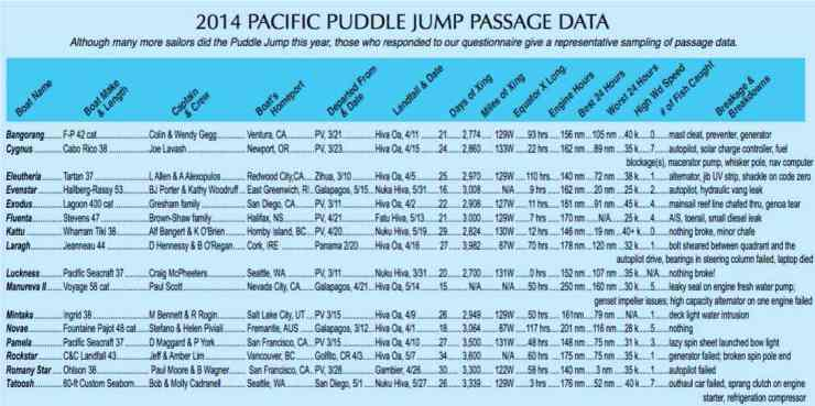 Extracted from an article from the pacificpuddlejump.com website. Courtesy of Latitude 38.
