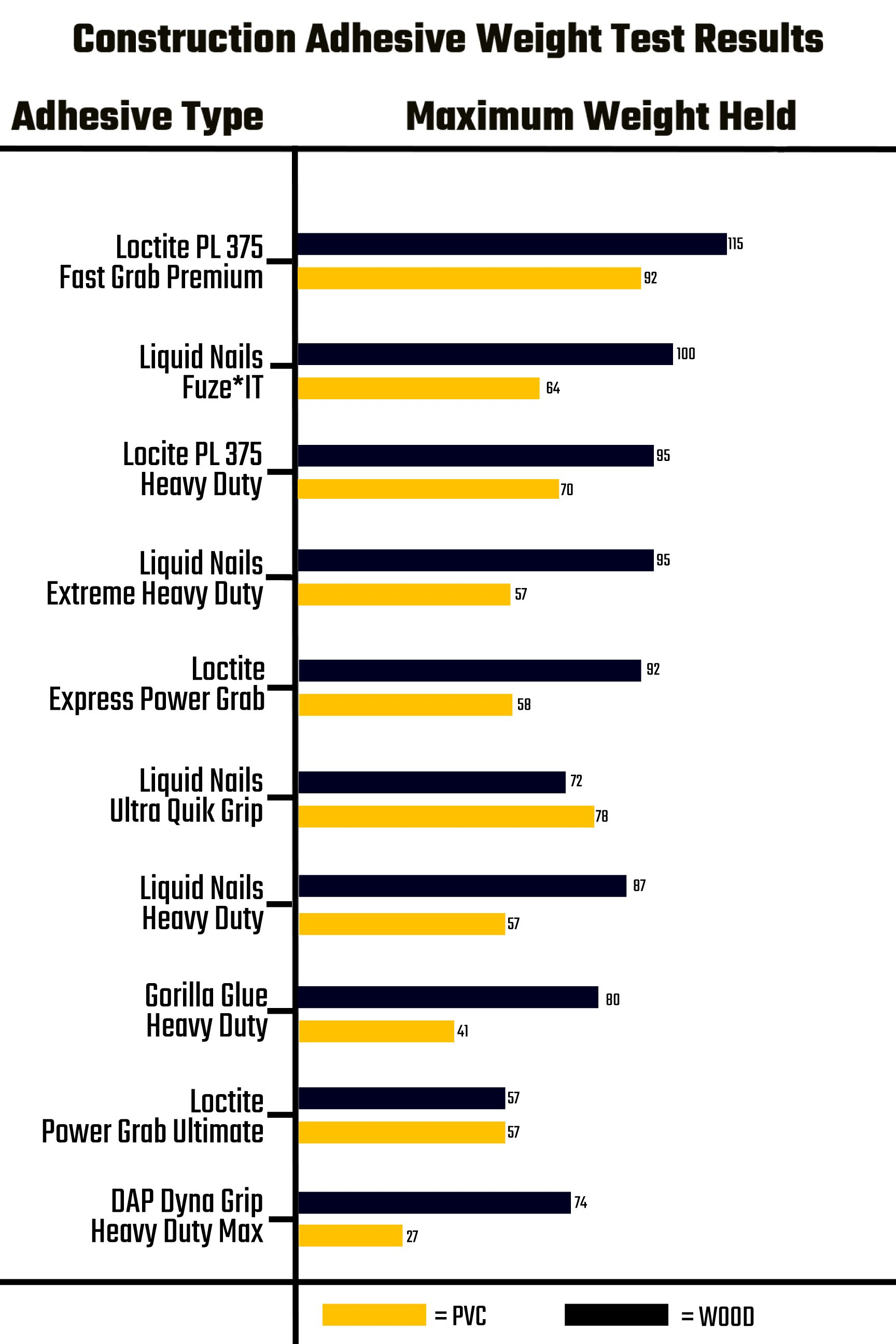 Liquid Nail Dry Time : liquid, Which, Construction, Adhesive, Strongest, Hold?, Family, Handyman