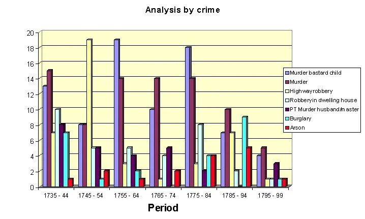 Criminal Records for Genealogy Research, female executions England