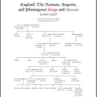 "The Norman ""Matildas"" and Plantagenet ""Eleanors"" (of England)"